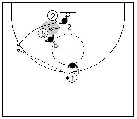 Gráfico de baloncesto que recoge un bloqueo indirecto donde el defensor se queda en el bloqueo