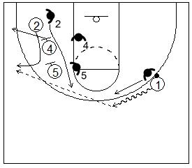 Gráfico de baloncesto que recoge un bloqueo indirecto vertical con dos grandes y al defensor cortando el bloqueo