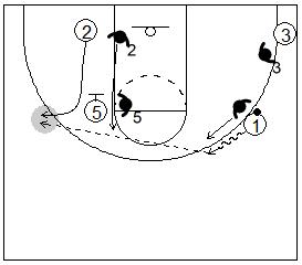 Gráfico de baloncesto que recoge un bloqueo indirecto vertical y al defensor cortando el boqueo