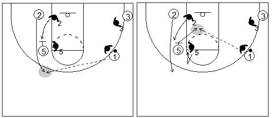 Gráfico de baloncesto que recoge un bloqueo indirecto vertical y al defensor del receptor del bloqueo quedándose bloqueado