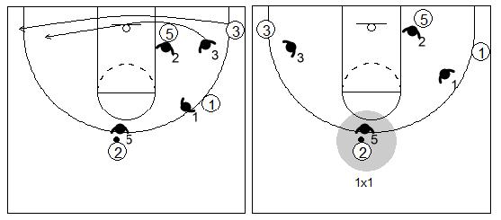 Gráfico de baloncesto que recoge un bloqueo indirecto vertical y al ataque jugando 1x1 exterior tras el cambio defensivo en el bloqueo