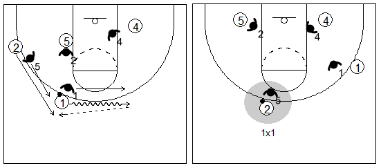 Gráfico de baloncesto que recoge dos bloqueos indirectos seguidos en la línea de fondo de dos hombres grandes a un pequeño y la lectura del ataque jugando un 1x1 en el exterior
