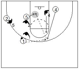 Gráfico de baloncesto que recoge dos bloqueos indirectos seguidos en la línea de fondo de dos hombres grandes a un pequeño y la lectura del ataque jugando un 1x1 en el interior