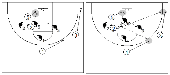 Gráfico de baloncesto que recoge un bloqueo indirecto en la línea de fondo con el atacante penetrando y generando pases