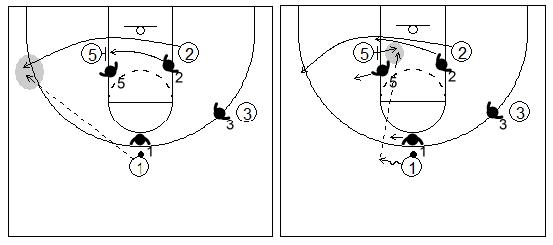 Gráfico de baloncesto que recoge un bloqueo indirecto en la línea de fondo de un grande a un pequeño