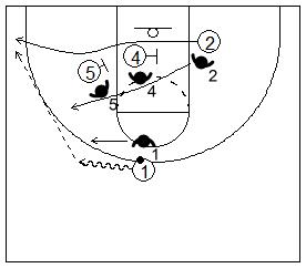 Gráfico de baloncesto que recoge dos bloqueos indirectos seguidos en la línea de fondo de dos hombres grandes a un pequeño y la lectura del ataque contra una defensa que corta