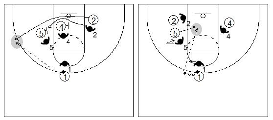 Gráfico de baloncesto que recoge dos bloqueos indirectos seguidos en la línea de fondo de dos hombres grandes a un pequeño y la lectura del ataque cuando el defensor se queda en el bloqueo