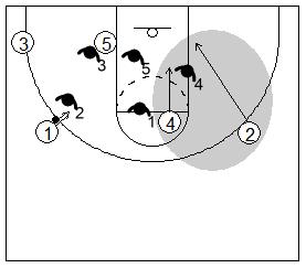 Gráfico de baloncesto que recoge el rebote ofensivo de equipo contra una defensa zonal