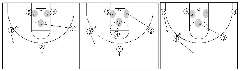 Gráfico de baloncesto que recoge el rebote ofensivo de equipo y el triángulo formado por tres jugadores