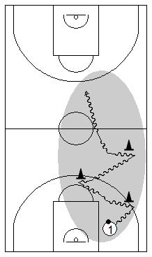 Gráfico de baloncesto que recoge cómo enseñar a trabajar la técnica del bote para subir el balón hacia campo ofensivo