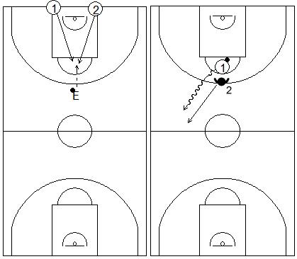 Gráfico de baloncesto que recoge ejercicios de 1x1 en defensa al hombre con balón en todo el campo tras luchar previamente por conseguirlo