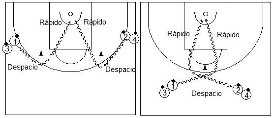 Gráficos de baloncesto que recogen ejercicios de pies en ataque realizando cambios de ritmo en medio campo botando el balón