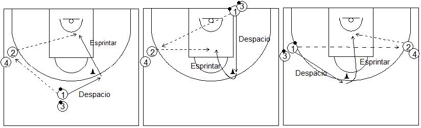 Gráficos de baloncesto que recogen ejercicios de pies en ataque realizando cambios de ritmo en medio campo