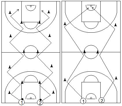 Gráficos de baloncesto que recogen ejercicios de pies en ataque realizando cambios de dirección en todo el campo