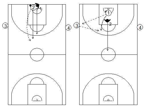 Gráficos de baloncesto que recogen ejercicios de 1x1 en defensa al hombre con balón previo bote, en todo el campo, con dos pasadores de apoyo a la altura de la línea de tiro libre