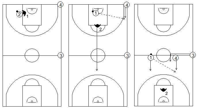 Gráficos de baloncesto que recogen ejercicios de 1x1 en defensa al hombre con balón sobre bote en el poste bajo, con dos compañeros situados en las esquinas del centro del campo y de la línea de fondo