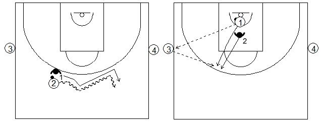 Gráfico de baloncesto de ejercicios de defensa en el perímetro que recoge a un defensor presionando tres o cuatro segundos al atacante sin que este pueda atacar la canasta