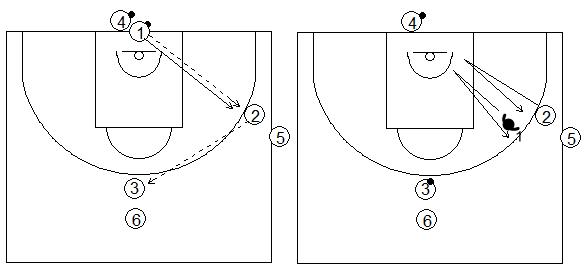Gráficos de baloncesto de ejercicios de defensa en el perímetro que recogen la defensa de la recepción en ruedas