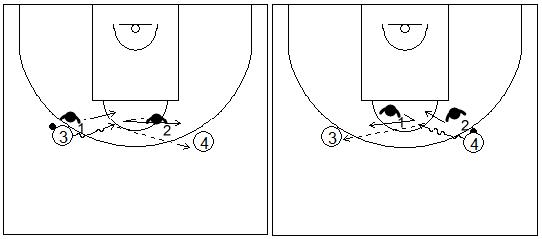 Gráfico de baloncesto que recoge ejercicios de pies en defensa con un defensor realizando fintas defensivas en el perímetro