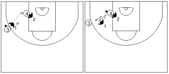 Gráfico de baloncesto que recoge ejercicios de pies en defensa con un defensor realizando fintas defensivas en el poste bajo