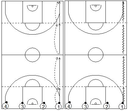Gráficos de baloncesto que recogen ejercicios de pies en ataque realizando paradas, salidas y pivote