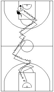 Gráfico de baloncesto que recoge ejercicios de pies en defensa con un defensor realizando fintas defensivas al atacante que bota en todo el campo