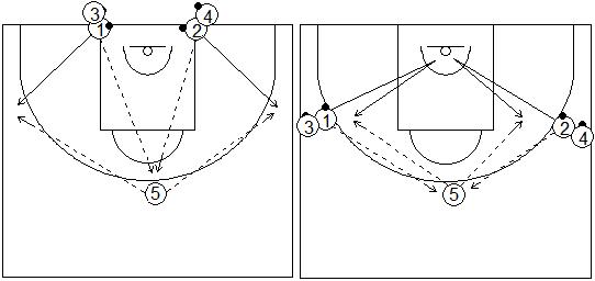 Gráficos de baloncesto que recogen ejercicios de pies en ataque realizando una rueda llamada Pablo Casado