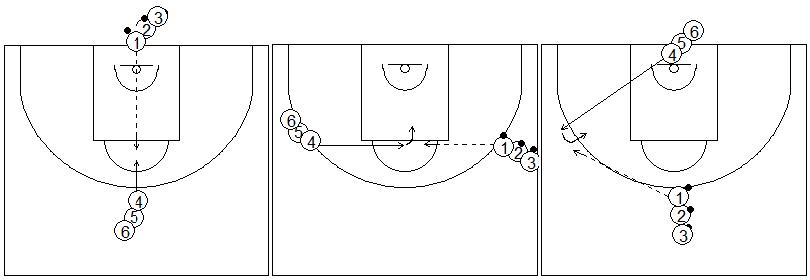 Gráficos de baloncesto que recogen ejercicios de pies en ataque realizando una rueda de pase, recepción y posición de triple amenaza
