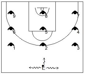 Gráfico de baloncesto de ejercicios de defensa en el perímetro que recoge el trabajo de la falta de ataque en grupo, cuando se defiende al atacante con balón