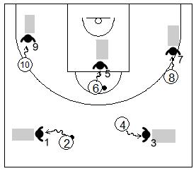 Gráfico de baloncesto de ejercicios de defensa en el perímetro que recoge el trabajo de la falta de ataque usando colchonetas