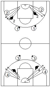 Gráfico de ejercicios de pies en defensa en el baloncesto para trabajar los pies en defensa en el baloncesto que recoge a 4 tríos trabajando los desplazamientos laterales para negar la recepción