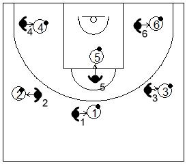 Gráfico de baloncesto que recoge a un equipo realizando ejercicios de pies en ataque aprendiendo a mantener y sentir el equilibrio en la posición de triple amenaza