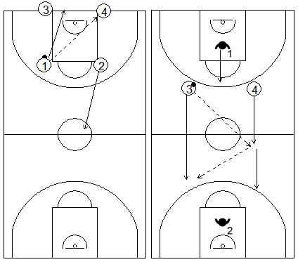 Gráficos de baloncesto que recogen ejercicios de balance defensivo 2x2 con inferioridad defensiva de Zeljko Obradovic
