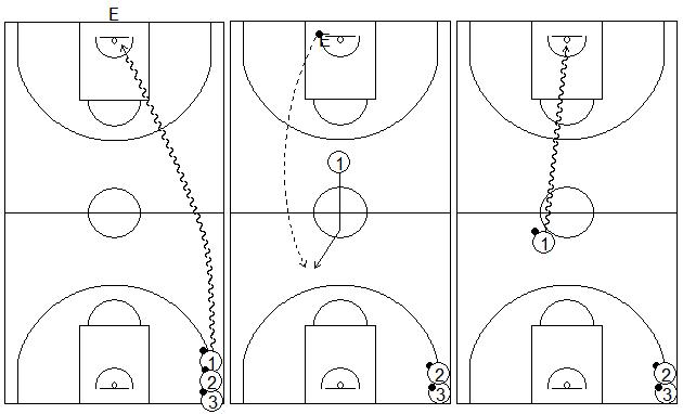 Gráficos de baloncesto que recogen ejercicios de balance defensivo sin oposición 1x0