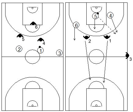 Gráficos de baloncesto que recogen ejercicios de balance defensivo en inferioridad tras ataque 2x3 de George Karl