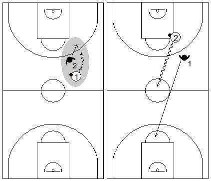 Gráficos de baloncesto que recogen ejercicios de balance defensivo tras pérdida del balón 1x1