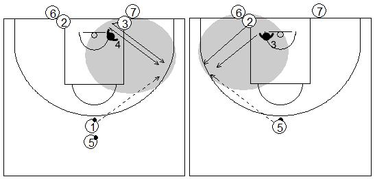 Gráficos de baloncesto que recogen la defensa de la recepción en ruedas con el atacante defendiendo al siguiente atacante