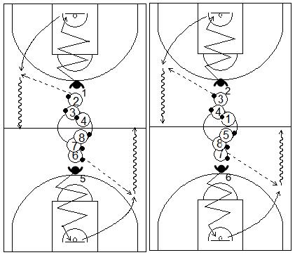 Gráfico de ejercicios de pies en defensa en el baloncesto que recogen a un defensor realizando desplazamientos defensivos diagonales