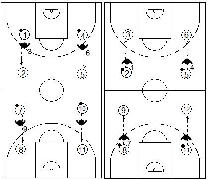 Gráficos de baloncesto que recogen ejercicios de manos en defensa con varios tríos aprendiendo a interceptar el pase