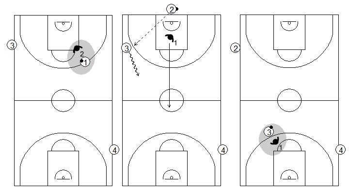 Gráficos de baloncesto que recogen ejercicios de balance defensivo con continuos 1x1