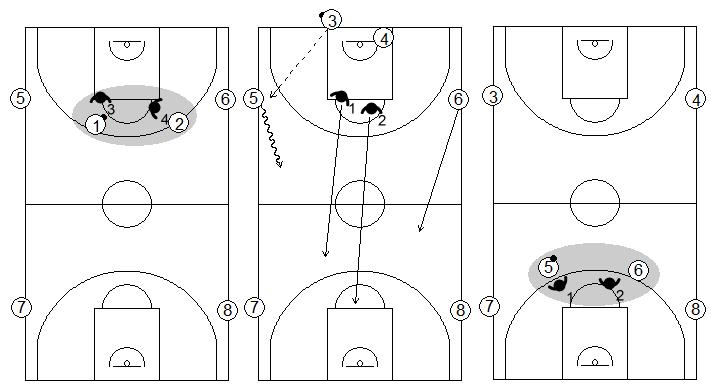 Gráficos de baloncesto que recogen ejercicios de balance defensivo con continuos 2x2