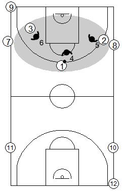 Gráfico de baloncesto que recoge ejercicios de balance defensivo con continuos 3x3