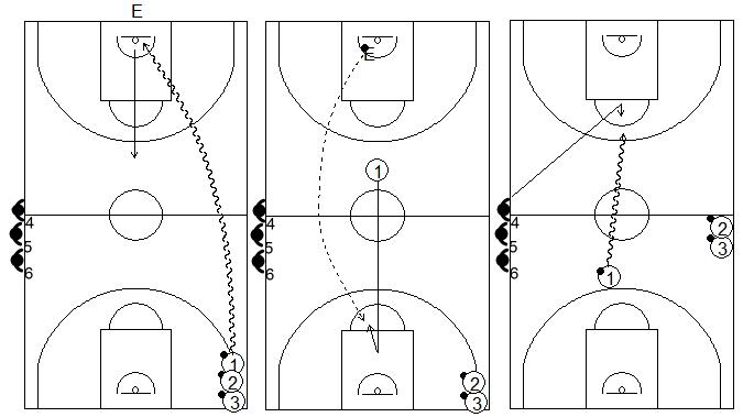 Gráficos de baloncesto que recogen ejercicios de balance defensivo con oposición 1x1 típico del entrenador Tirso Lorente