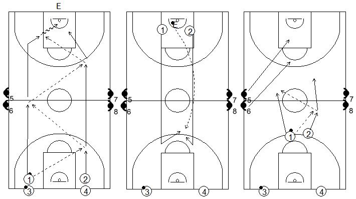 Gráficos de baloncesto que recogen ejercicios de balance defensivo con oposición 2x2 típico del entrenador Tirso Lorente