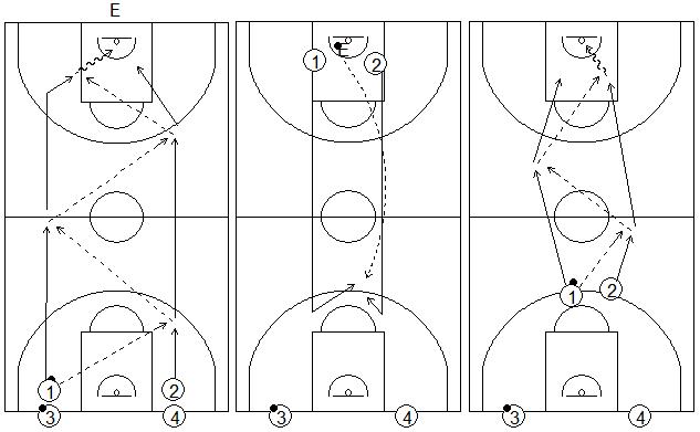 Gráficos de baloncesto que recogen ejercicios de balance defensivo sin oposición 2x0 típico del entrenador Tirso Lorente
