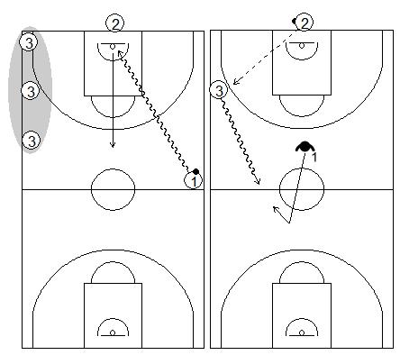 Gráficos de baloncesto que recogen ejercicios de balance defensivo y el hábito de volver a defender la canasta, por tríos