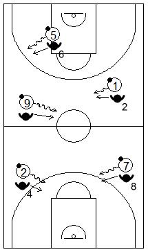Gráfico de baloncesto que recoge ejercicios de manos en defensa con varias parejas en las que el atacante bote y el defensor aprende a tocar el balón y robarlo