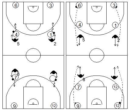 Gráfico de baloncesto que recoge ejercicios de manos en defensa con varios tríos donde un atacante bota el balón mientras el defensor lo golpea por detrás hacia un compañero