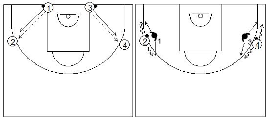 Gráficos de baloncesto que recogen ejercicios de manos en defensa con una rueda de defensa en el perímetro usando las manos para tocar el balón mientras el atacante está botando el balón