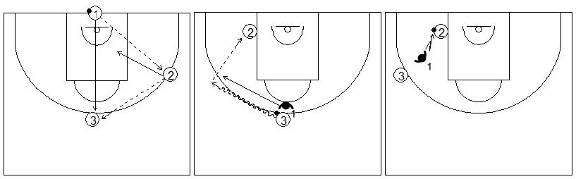 Gráficos de baloncesto que recogen ejercicios de manos en defensa con una rueda de defensa en el poste bajo con tres filas usando el defensor sus manos para tocar el balón mientras el atacante está botando el balón